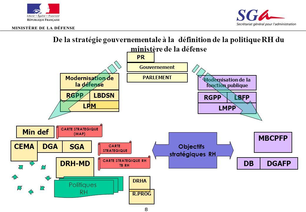 Modernisation de la défense Modernisation de la fonction publique