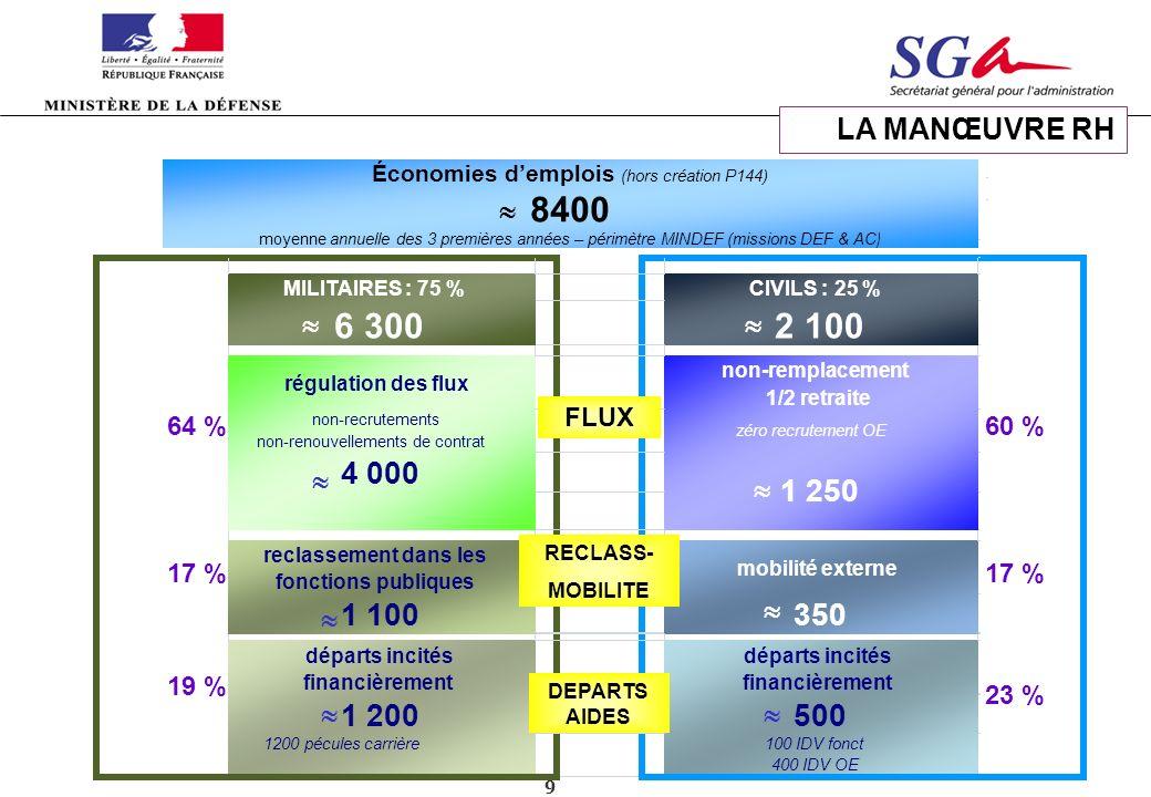 Manœuvre RH 6 300 2 100 4 000 1 100 350 1 200 500 1 250 LA MANŒUVRE RH