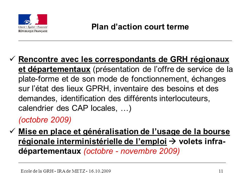 Plan d'action court terme
