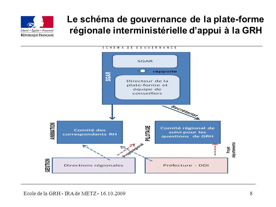 Le schéma de gouvernance de la plate-forme régionale interministérielle d'appui à la GRH
