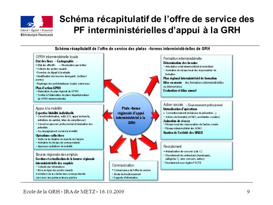 Schéma récapitulatif de l'offre de service des PF interministérielles d'appui à la GRH