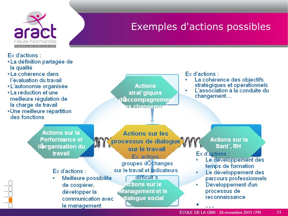 Exemples d actions possibles