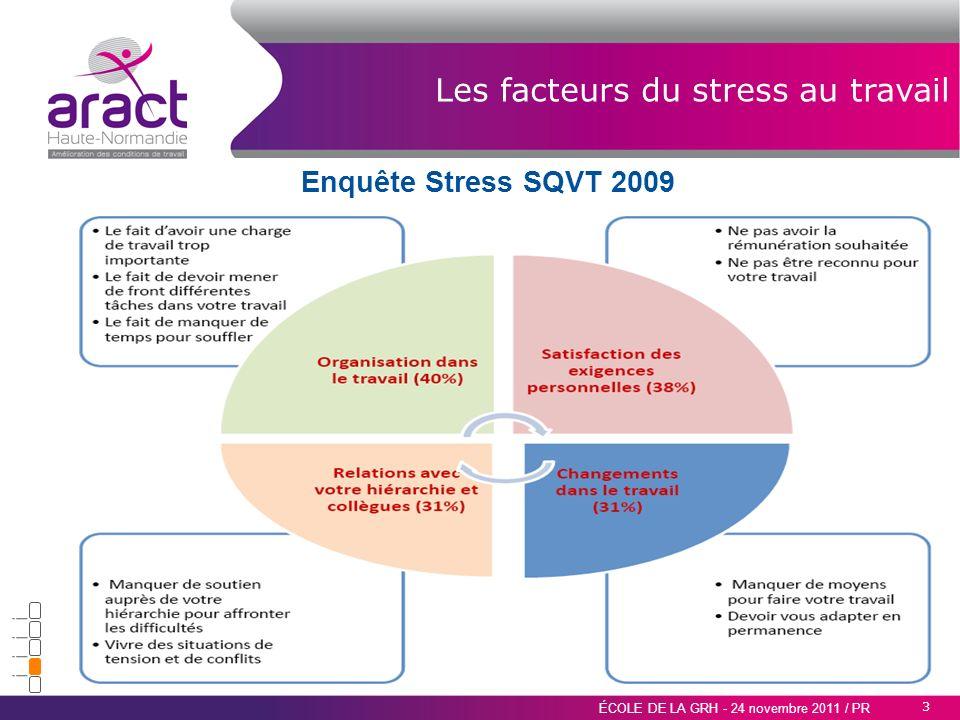 Les facteurs du stress au travail