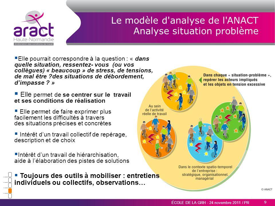 Le modèle d analyse de l ANACT Analyse situation problème