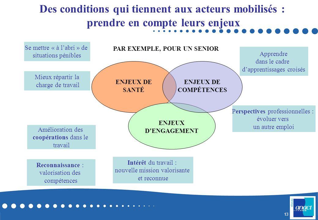 Des conditions qui tiennent aux acteurs mobilisés :