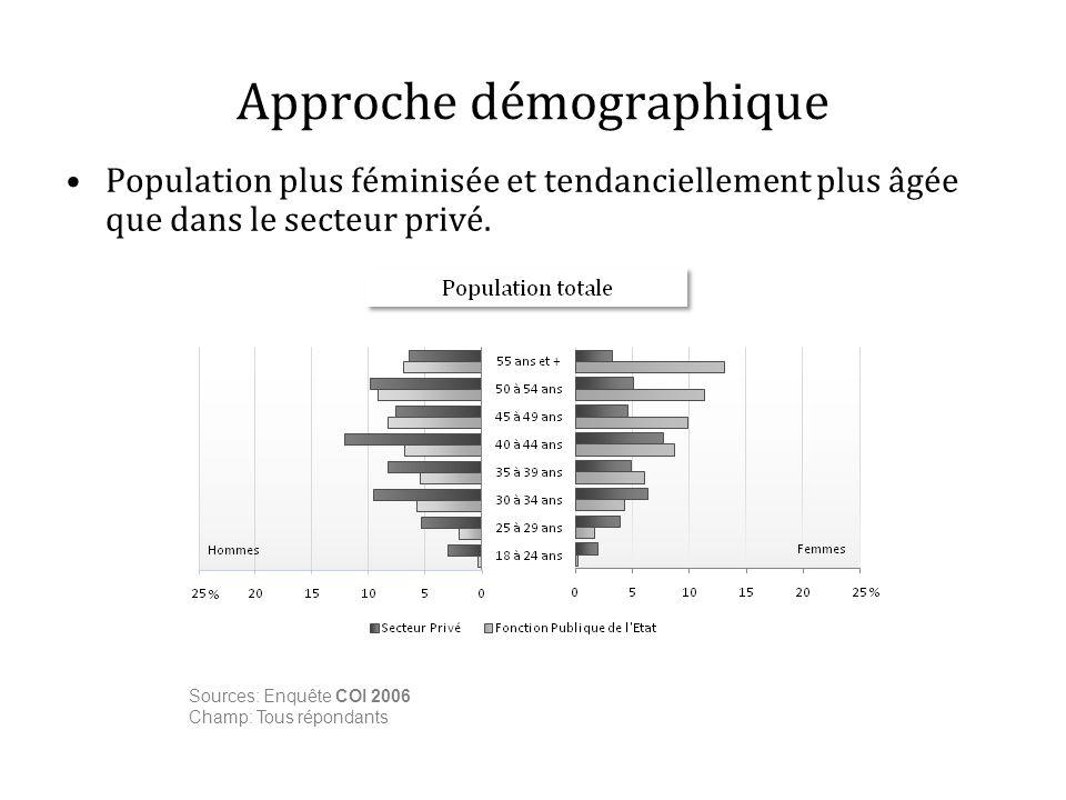 Approche démographique