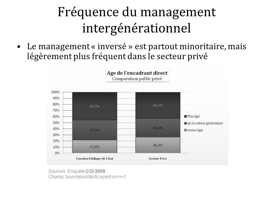 Fréquence du management intergénérationnel