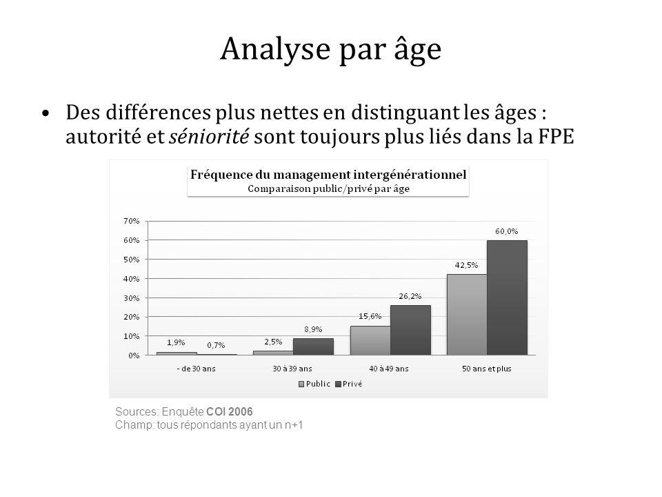 Analyse par âgeDes différences plus nettes en distinguant les âges : autorité et séniorité sont toujours plus liés dans la FPE.