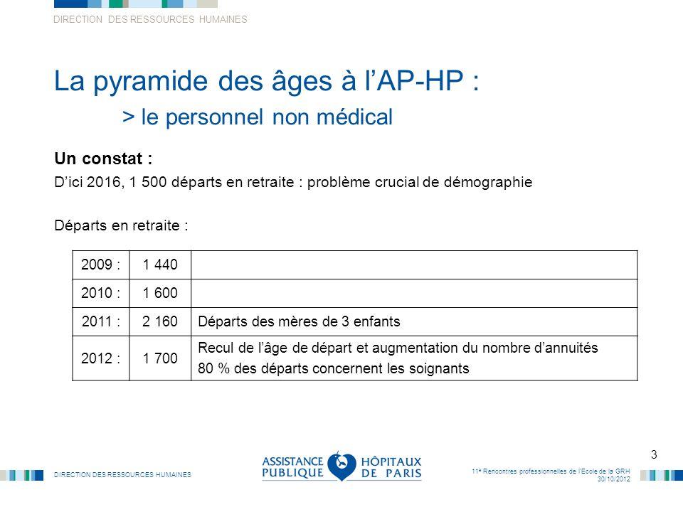 La pyramide des âges à l'AP-HP : > le personnel non médical