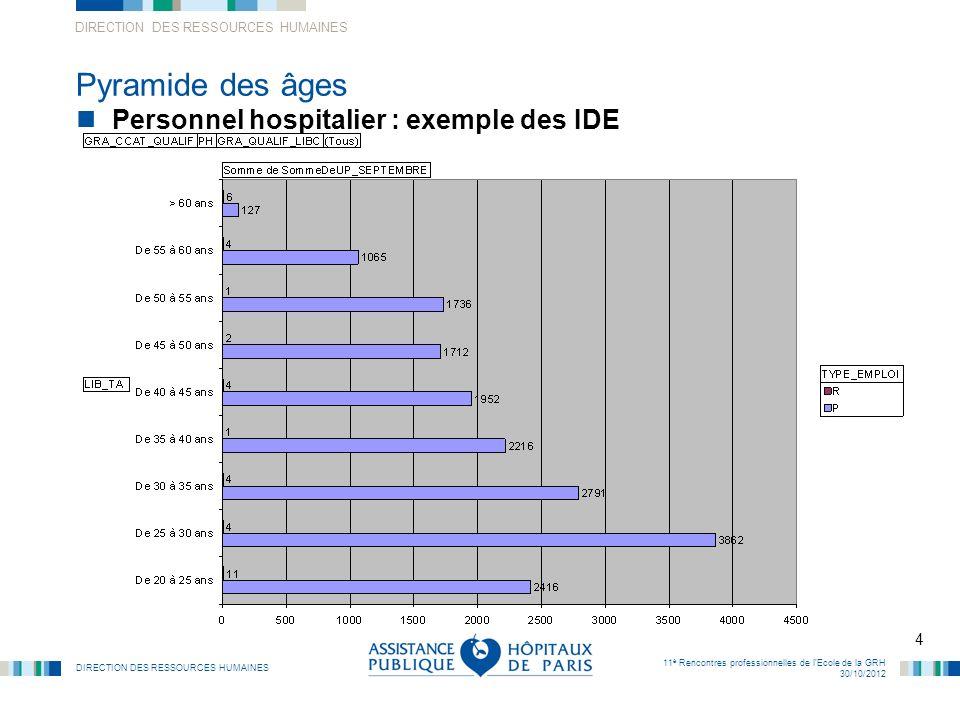 Pyramide des âges Personnel hospitalier : exemple des IDE