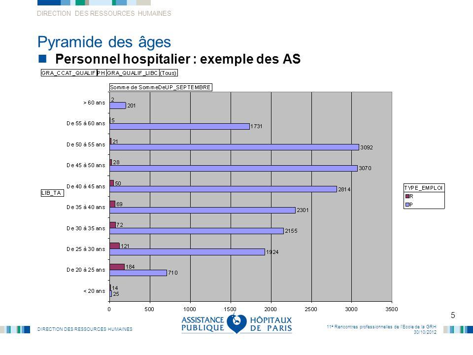 Pyramide des âges Personnel hospitalier : exemple des AS