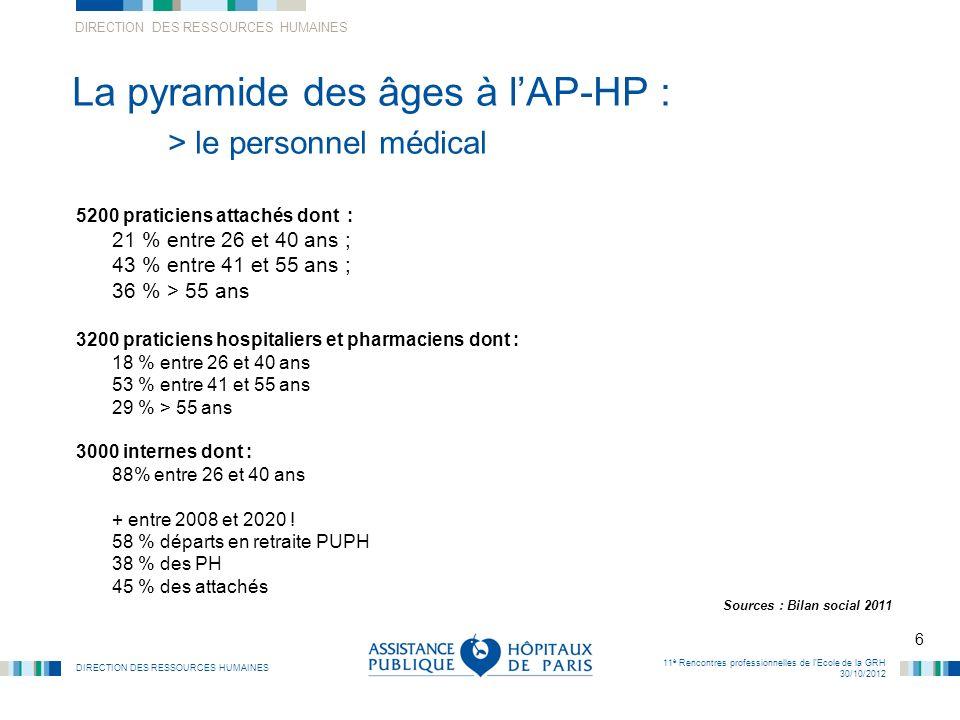 La pyramide des âges à l'AP-HP : > le personnel médical