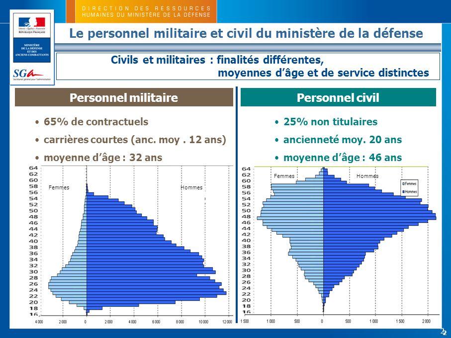 Le personnel militaire et civil du ministère de la défense