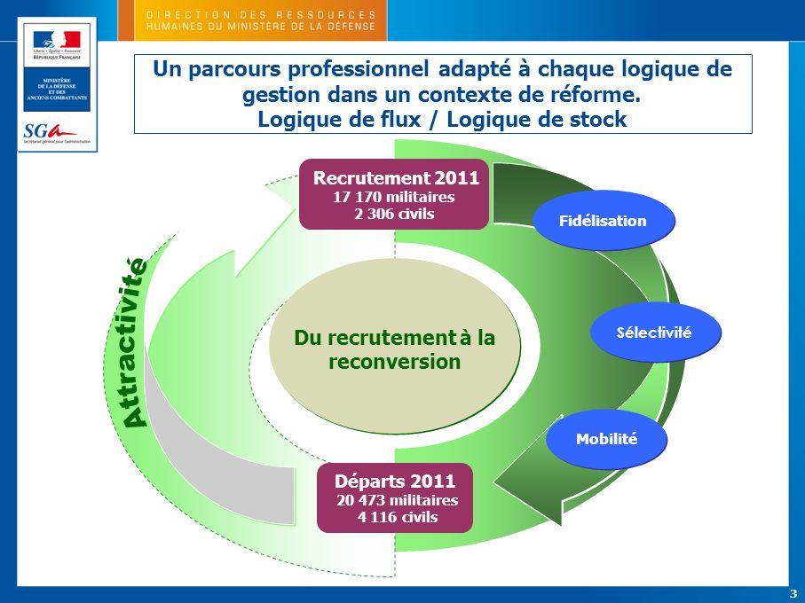 Logique de flux / Logique de stock Du recrutement à la reconversion