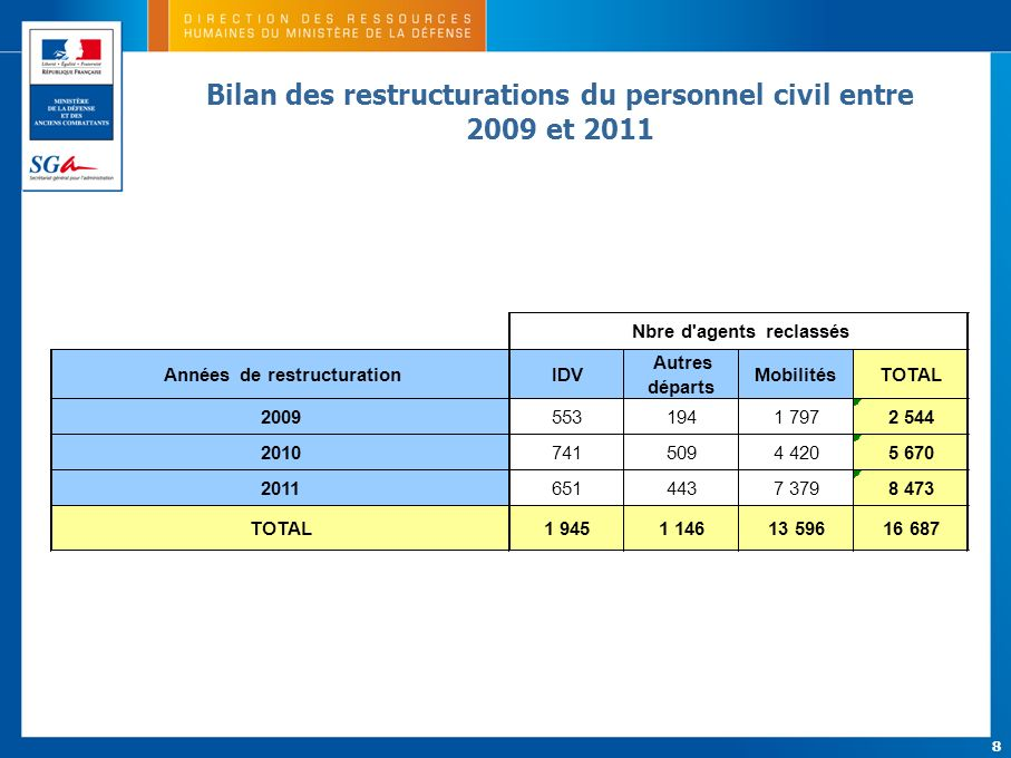 Bilan des restructurations du personnel civil entre 2009 et 2011