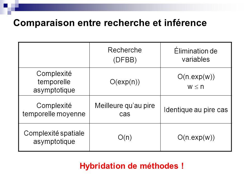 Comparaison entre recherche et inférence
