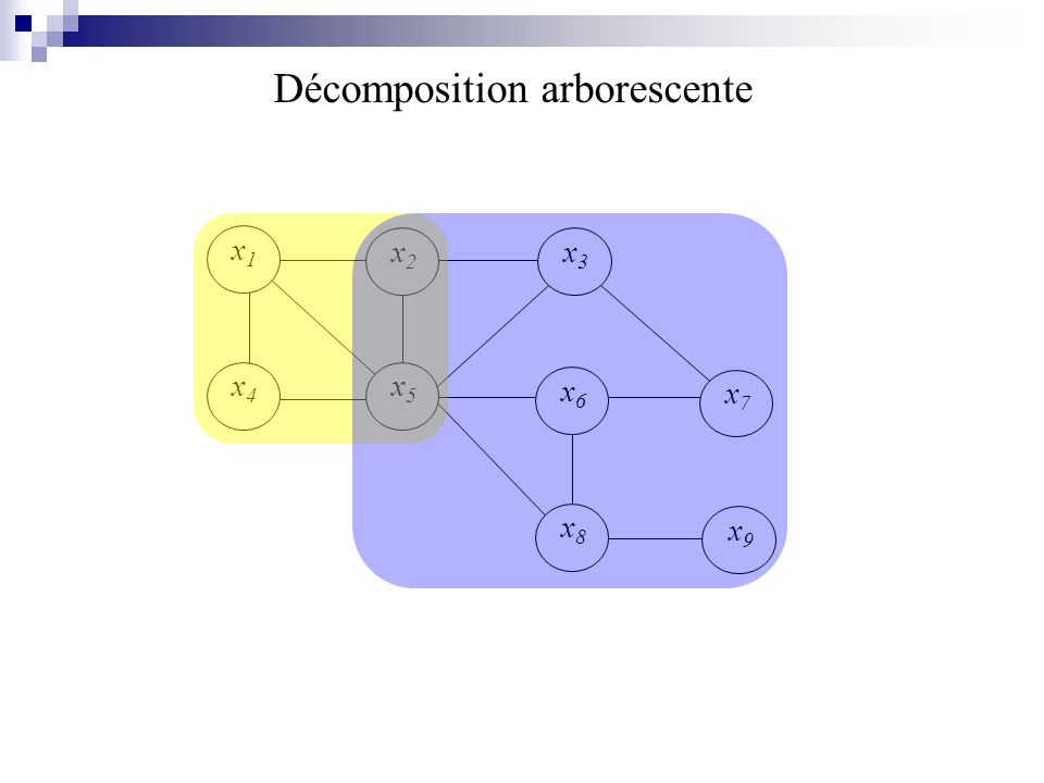 Décomposition arborescente