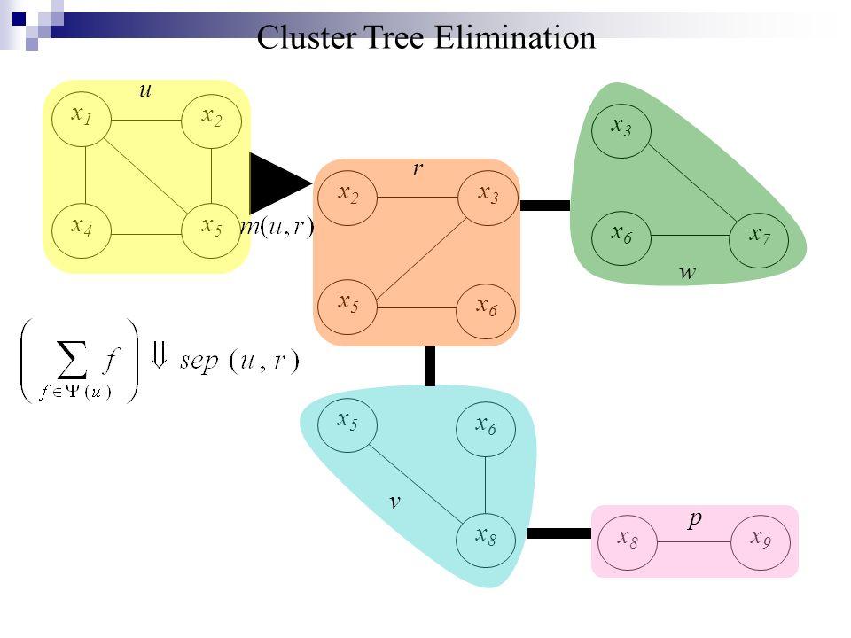 Cluster Tree Elimination