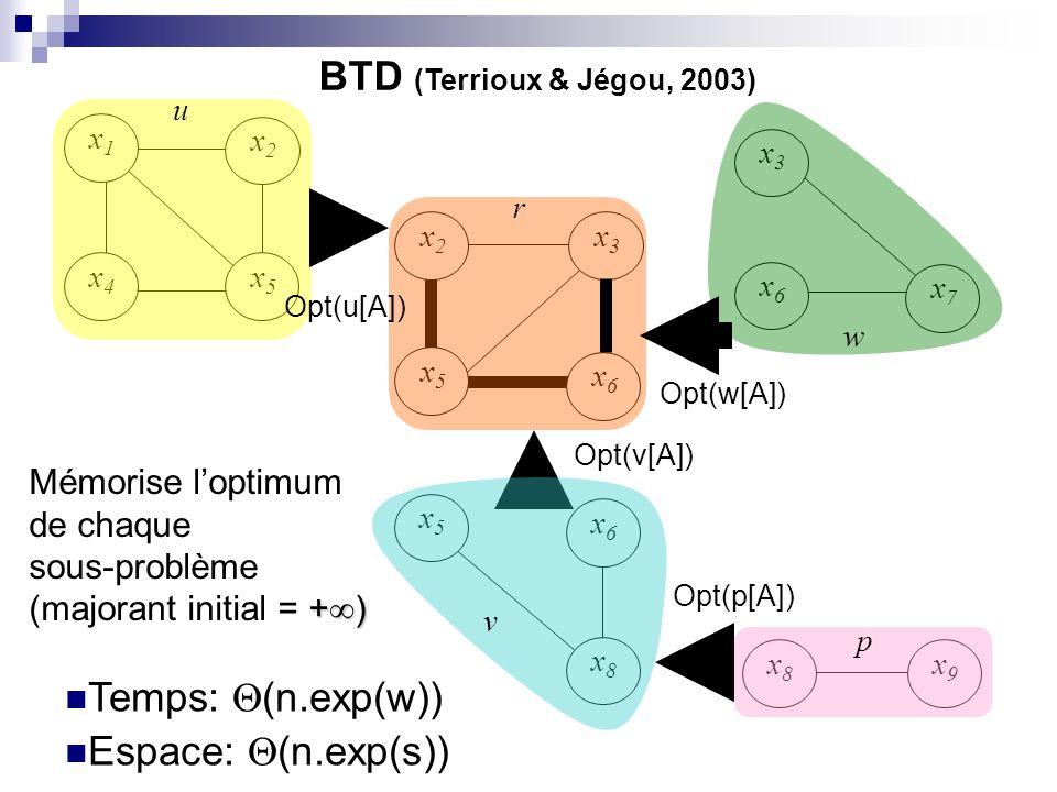 BTD (Terrioux & Jégou, 2003) Temps: (n.exp(w)) Espace: (n.exp(s))