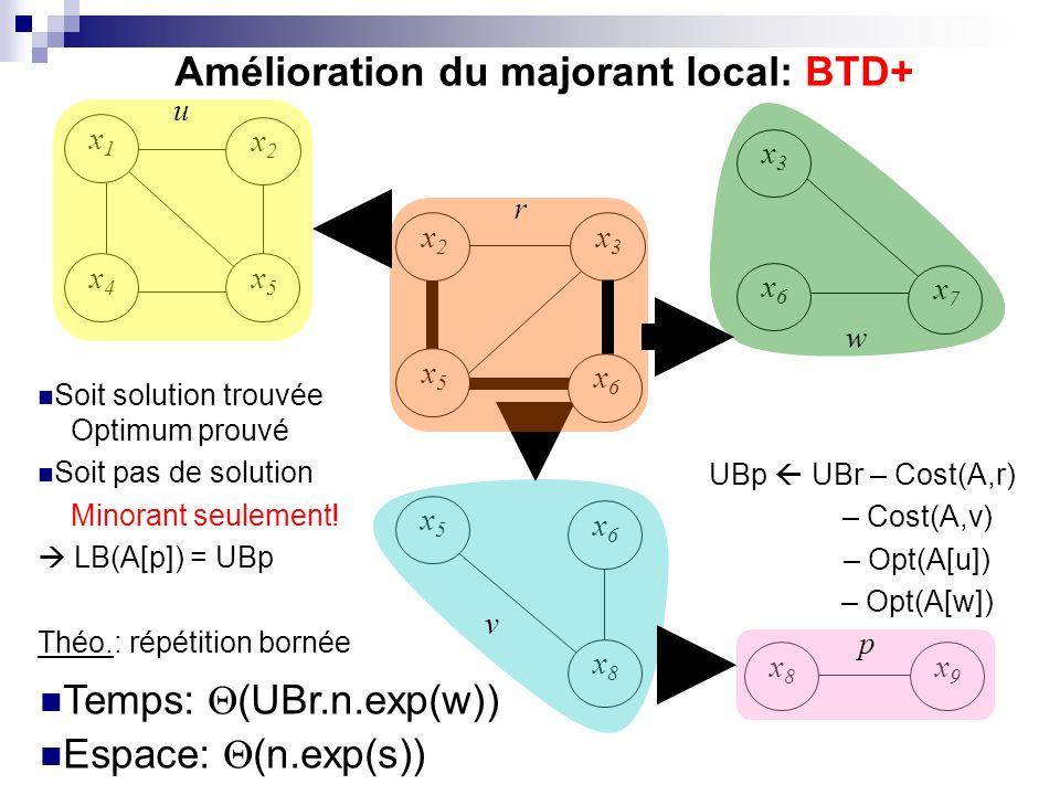 Amélioration du majorant local: BTD+