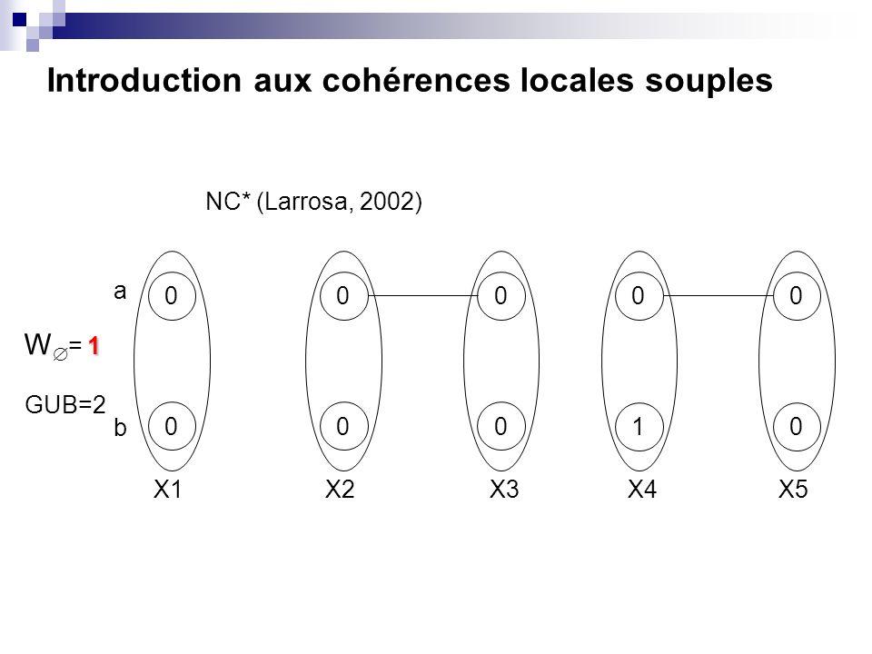 Introduction aux cohérences locales souples