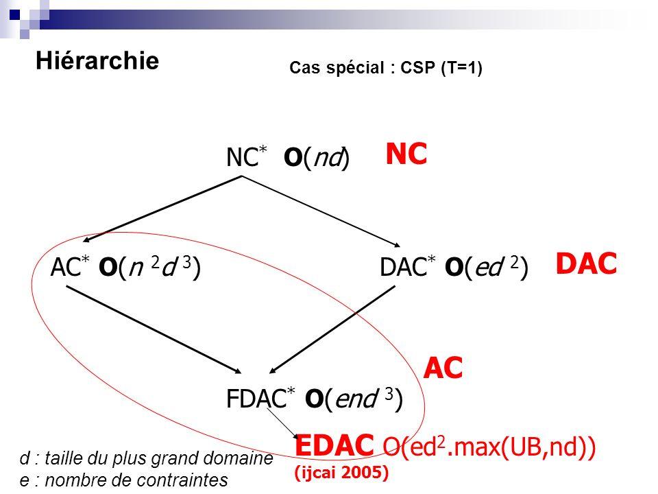 NC DAC AC EDAC O(ed2.max(UB,nd)) Hiérarchie NC* O(nd) AC* O(n 2d 3)