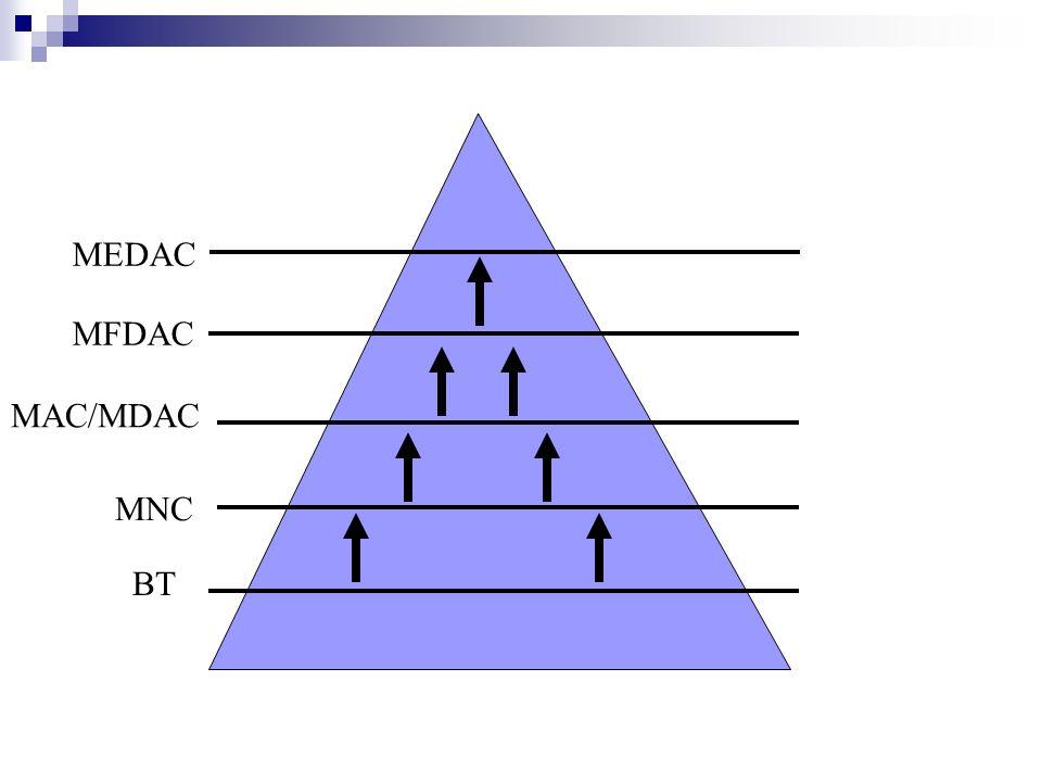 MEDAC MFDAC MAC/MDAC MNC BT