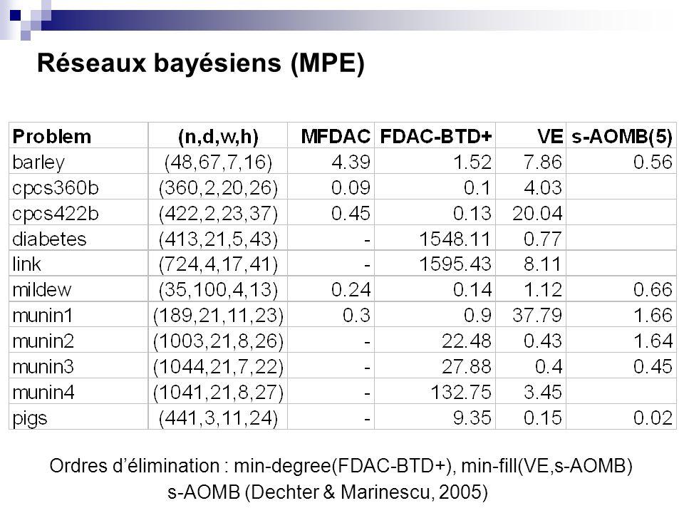 Réseaux bayésiens (MPE)