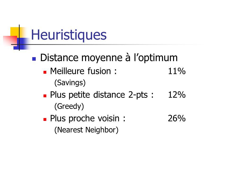 Heuristiques Distance moyenne à l'optimum Meilleure fusion : 11%