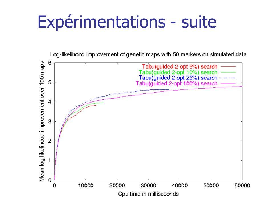 Expérimentations - suite