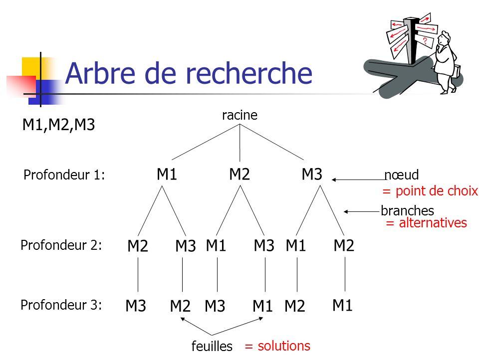 Arbre de recherche M1,M2,M3 M1 M2 M3 M2 M3 M1 M3 M1 M2 M3 M2 M3 M1 M2