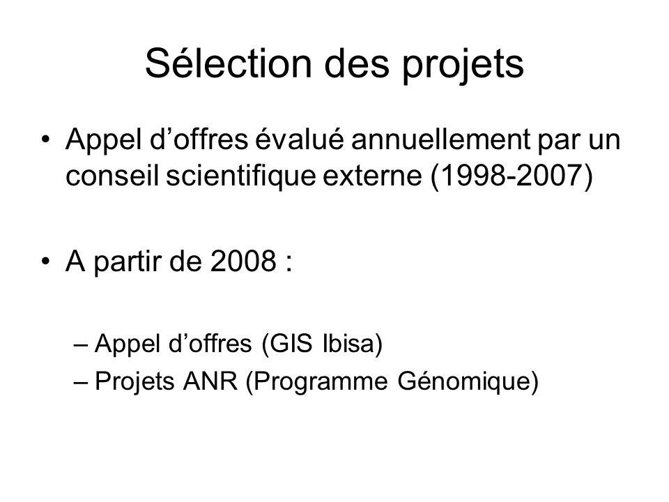 Sélection des projets Appel d'offres évalué annuellement par un conseil scientifique externe (1998-2007)