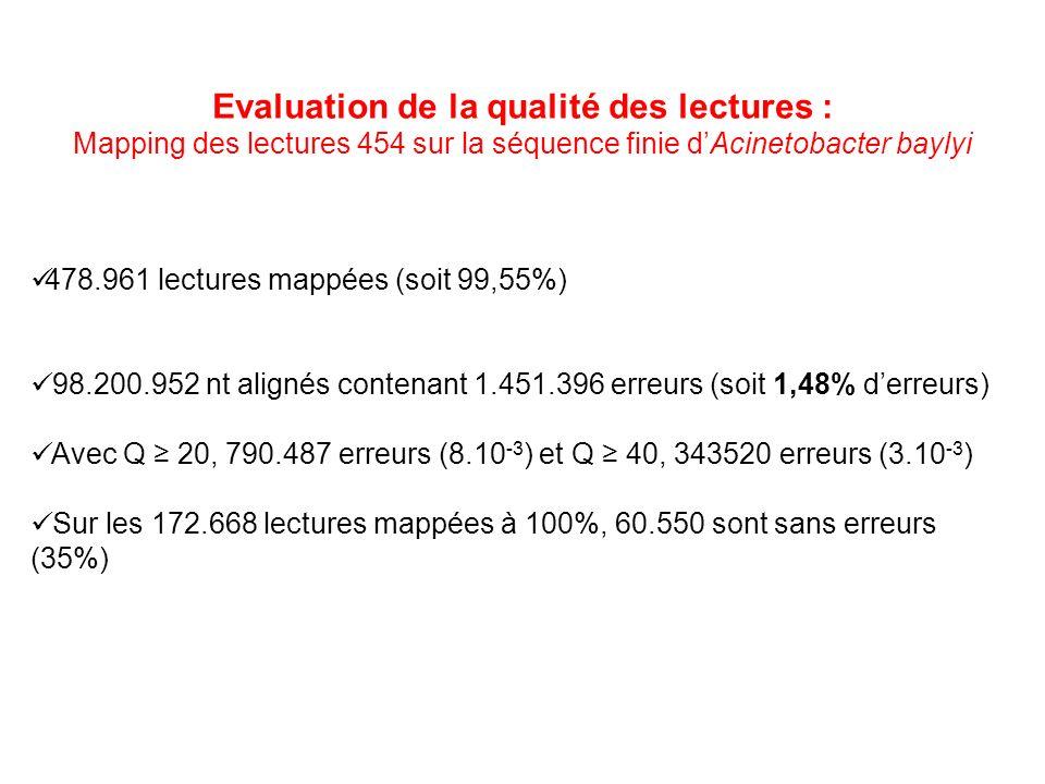 Evaluation de la qualité des lectures :