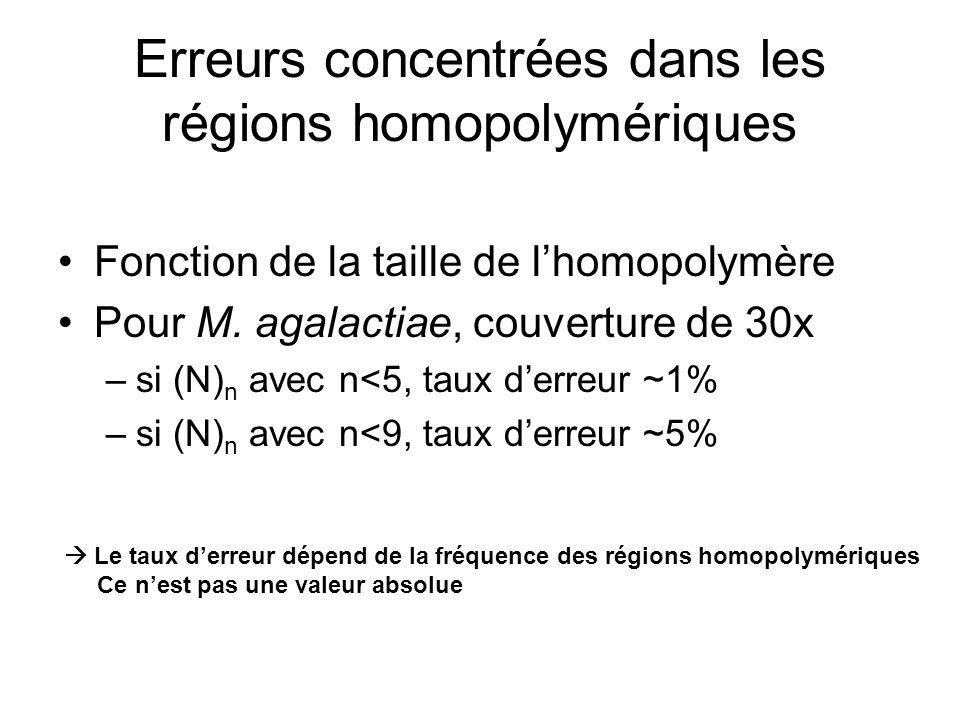 Erreurs concentrées dans les régions homopolymériques