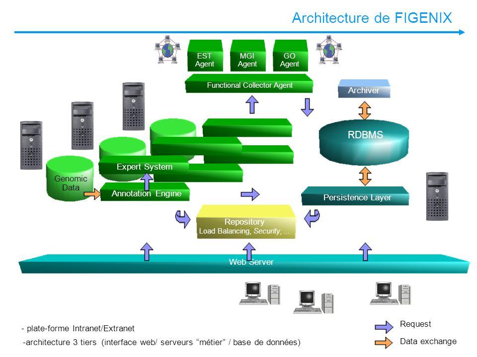 Architecture de FIGENIX