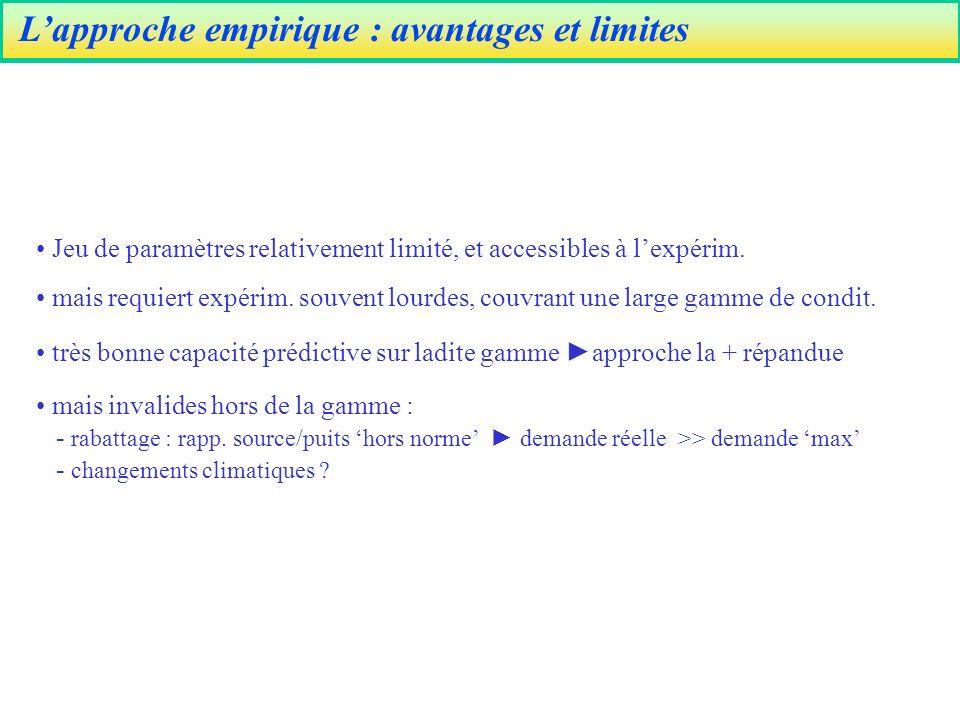 L'approche empirique : avantages et limites
