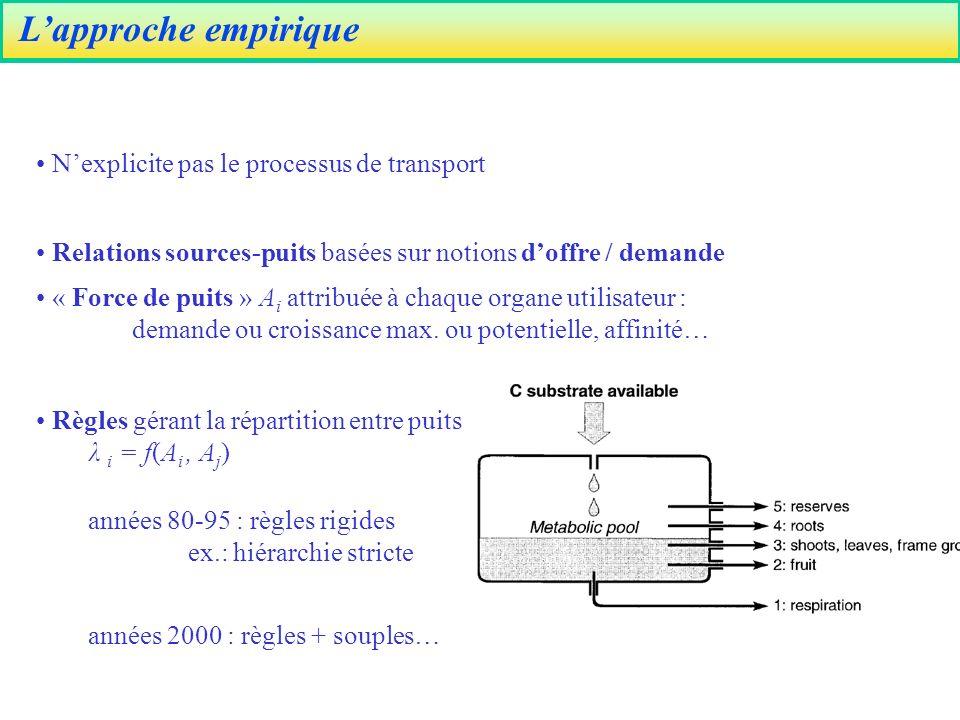 L'approche empirique N'explicite pas le processus de transport