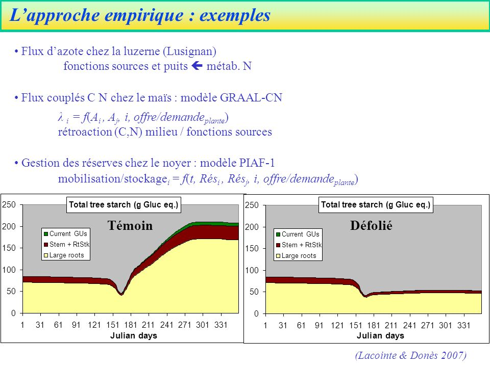 L'approche empirique : exemples