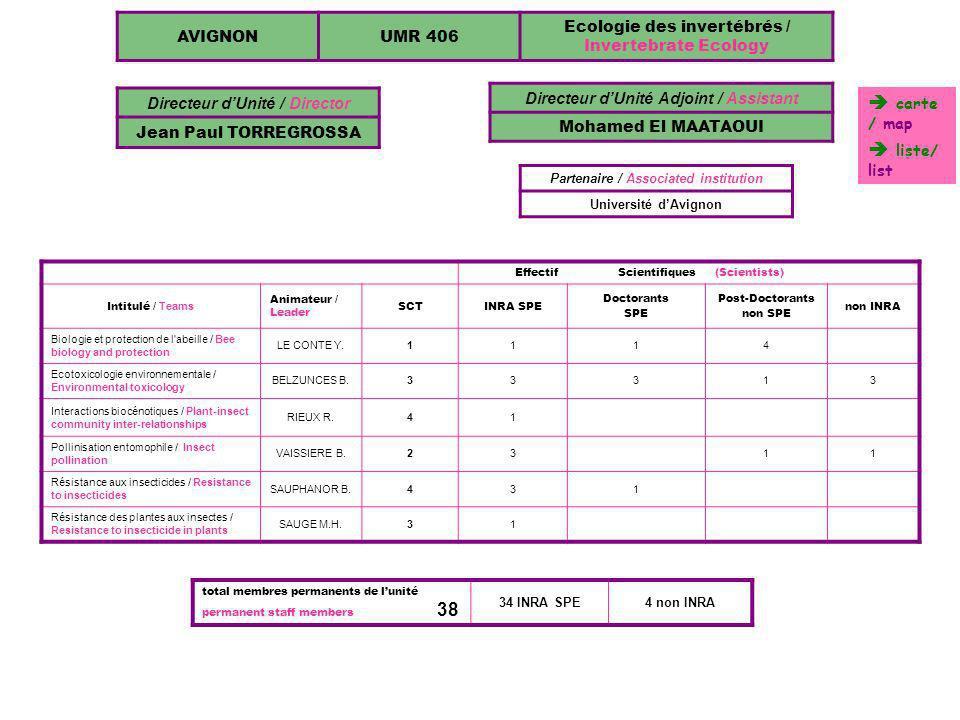 Directeur d'Unité / Director Partenaire / Associated institution