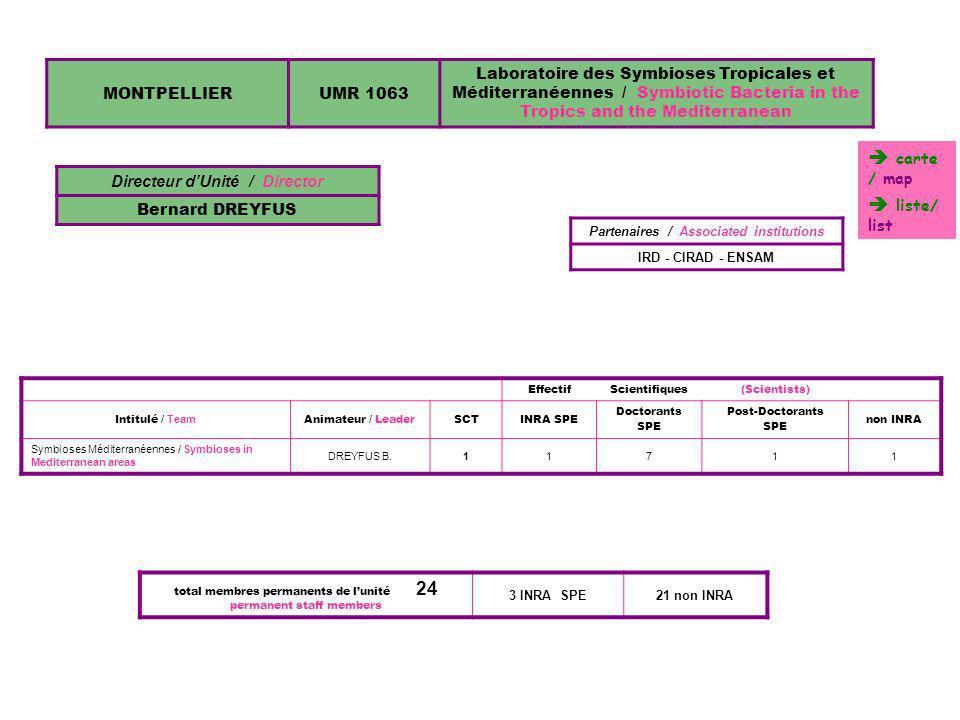 Directeur d'Unité / Director Partenaires / Associated institutions
