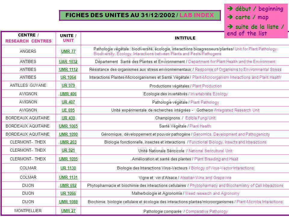 FICHES DES UNITES AU 31/12/2002 / LAB INDEX