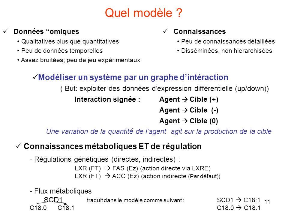 Quel modèle Modéliser un système par un graphe d'intéraction