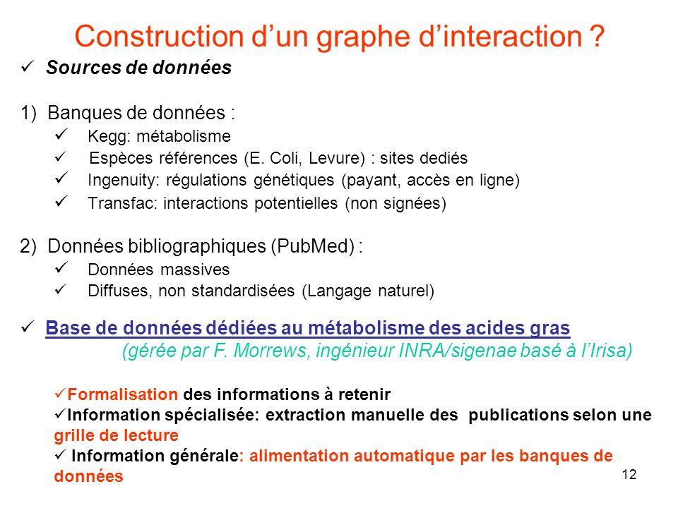 Construction d'un graphe d'interaction