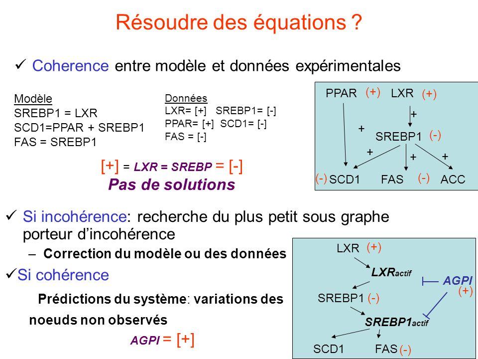 Résoudre des équations