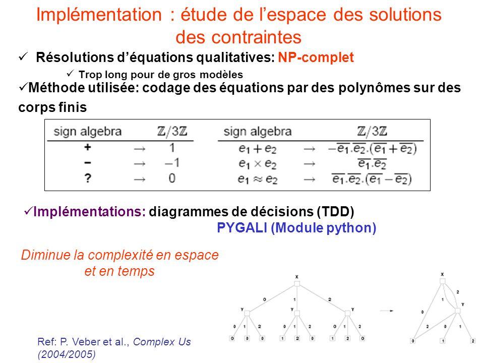 Implémentation : étude de l'espace des solutions des contraintes