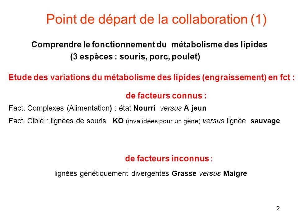 Point de départ de la collaboration (1)