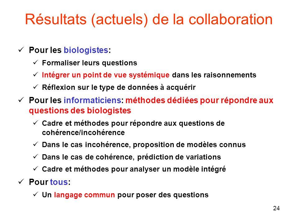 Résultats (actuels) de la collaboration