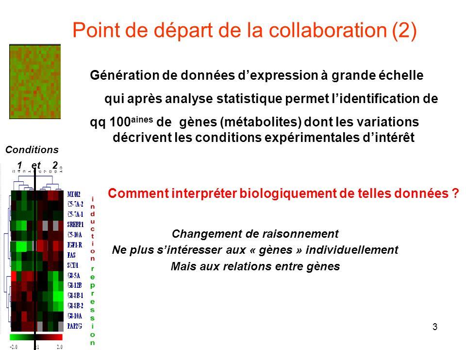 Point de départ de la collaboration (2)