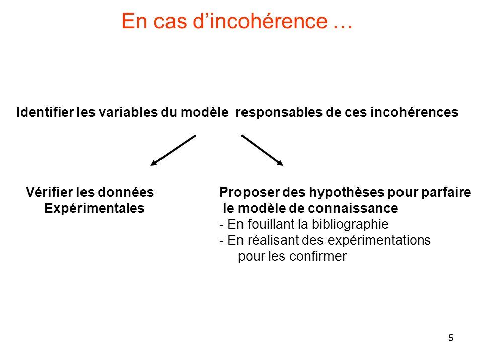 En cas d'incohérence … Identifier les variables du modèle responsables de ces incohérences. Vérifier les données.