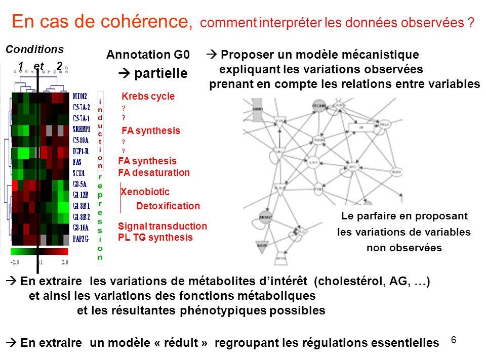 En cas de cohérence, comment interpréter les données observées